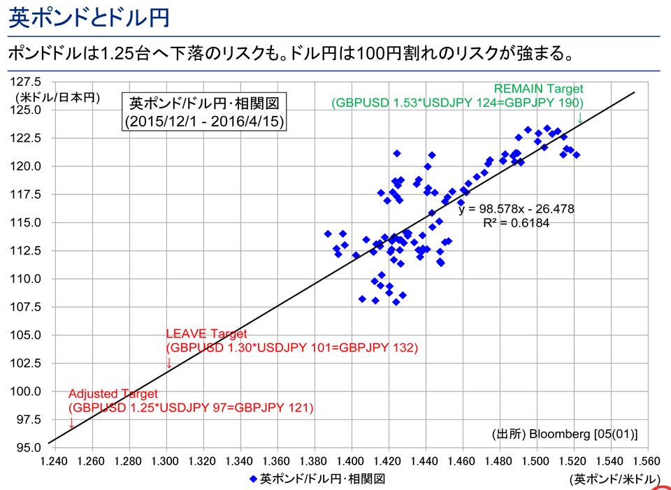 ポンドドル下落継続ならドル円100円割れ・為替介入も?
