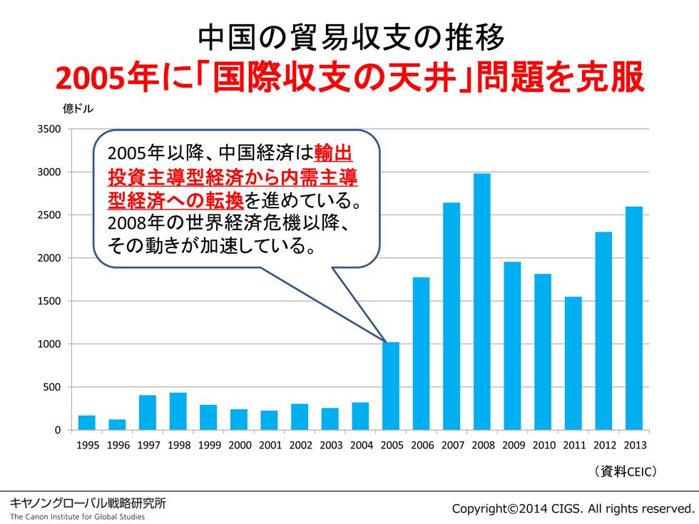2005年から5年で安定的内需主導型経済へと移行