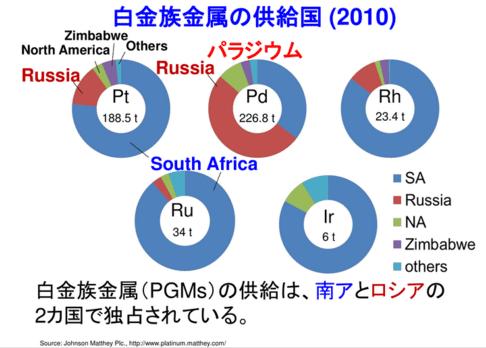 ロシアや南アがパラジウム供給を止めたら世界は大混乱に