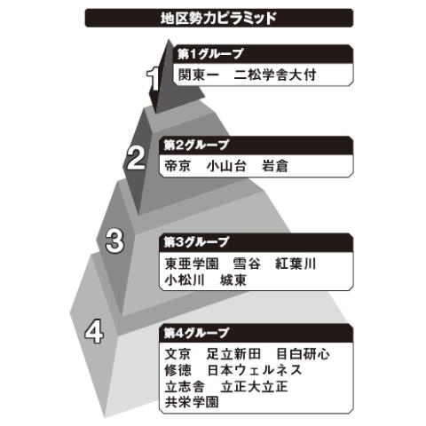 東東京地区勢力ピラミッド