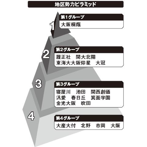北大阪 勢力ピラミッド