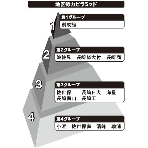長崎 勢力ピラミッド