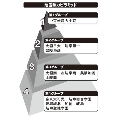 岐阜地区勢力ピラミッド