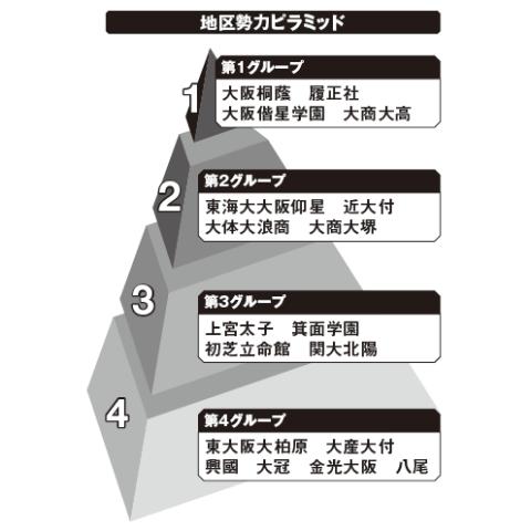 大阪地区勢力ピラミッド